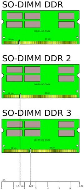 Laptop memória SO-DIMM méretek összehasonlítása.